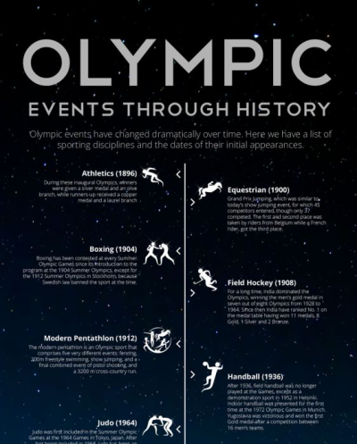 The introduction of egames to the olympics